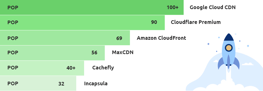 Improve Website Performance with Google Cloud CDN