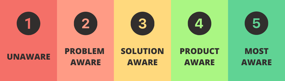 5 Levels of Awareness and Its Implications on Website Design