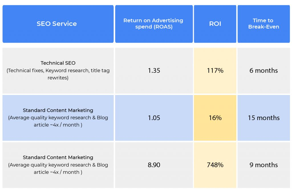 SEO services insights